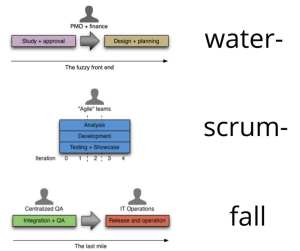 water-scrum-fall